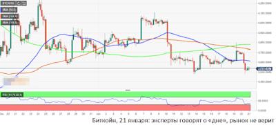 Биткойн, 21 января: эксперты говорят о «дне», рынок не верит