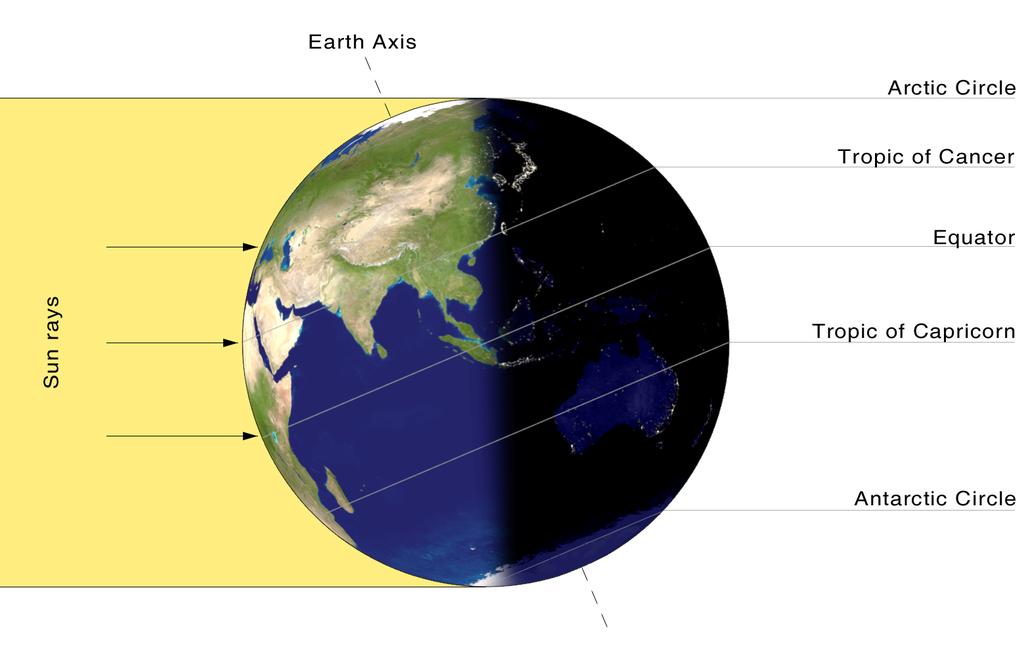 Earth's axial tilt