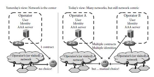 User-Centric Networking Paradigms: From QoS to QoE