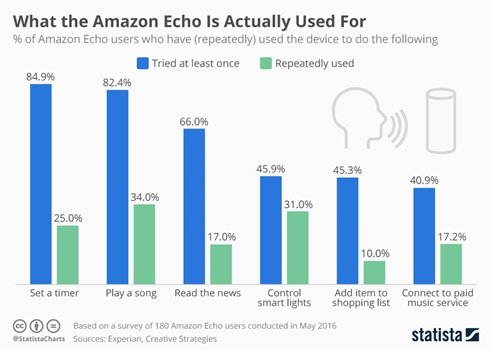 What do people use Amazon Alexa for?