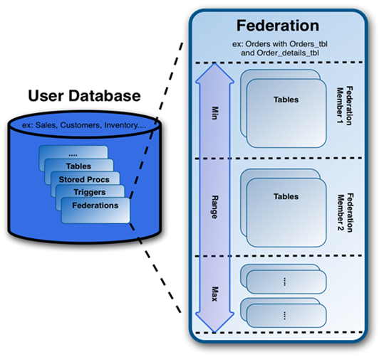 Sql Server knowledge sharing blog: Sharding, Scale-out with