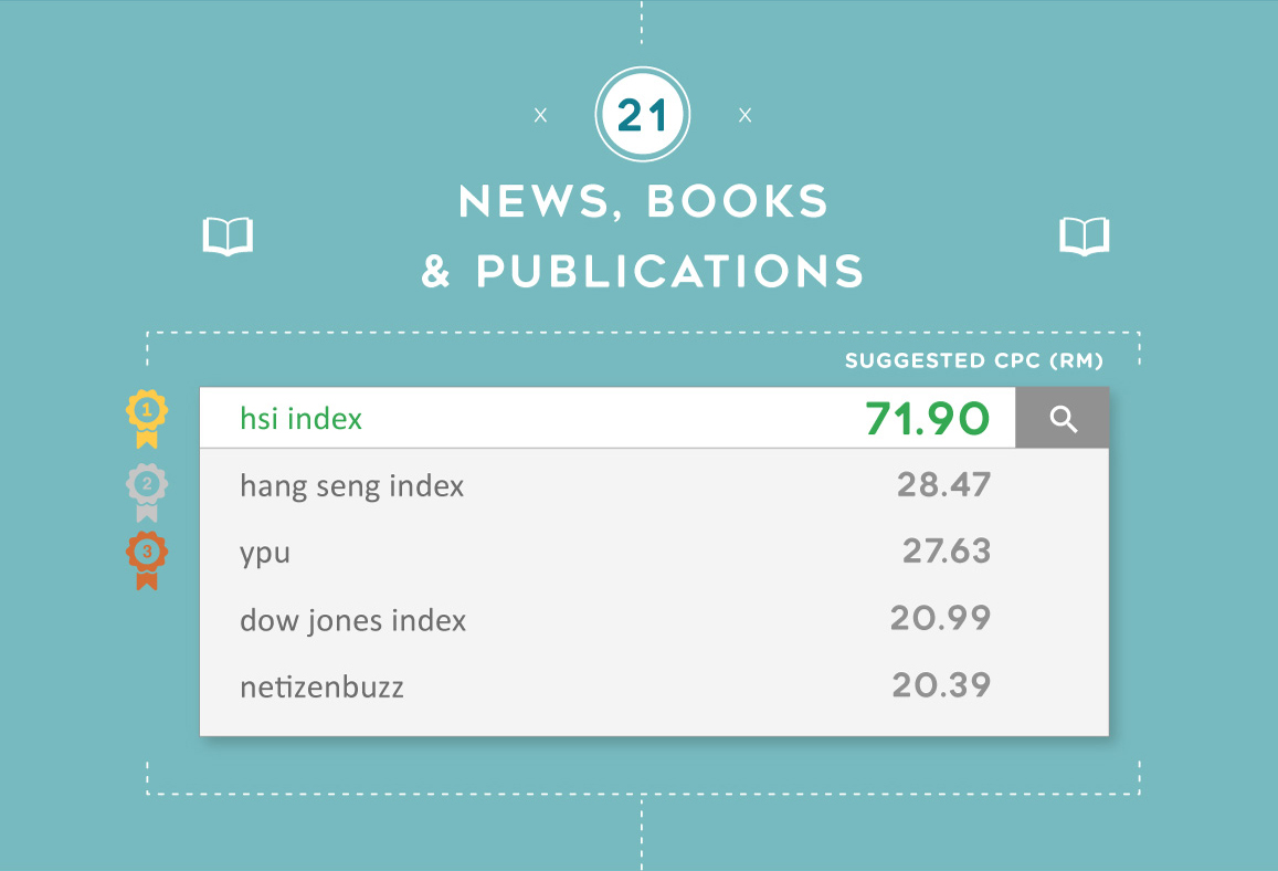 The most expensive Google keywords for News, Books & Publications in Malaysia