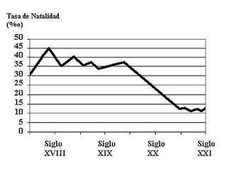 Tasa de natalidad y economia