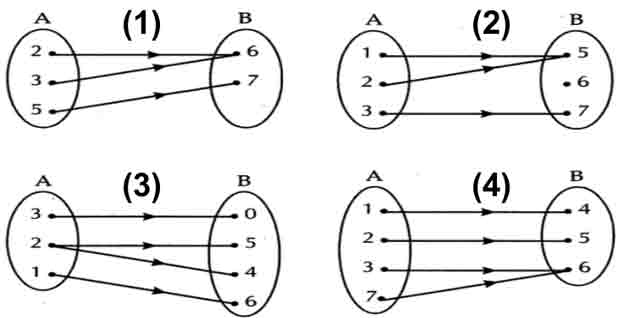Definisi fungsi surjektif injektif bijektif contoh soal dan contoh soal fungsi surjektif beserta jawaban pembahasannya ccuart Image collections