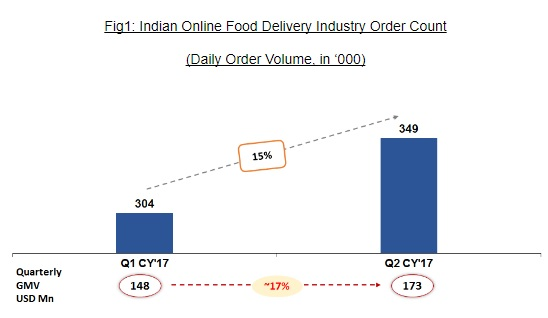 Indian Online Food Delivery Industry Order Count