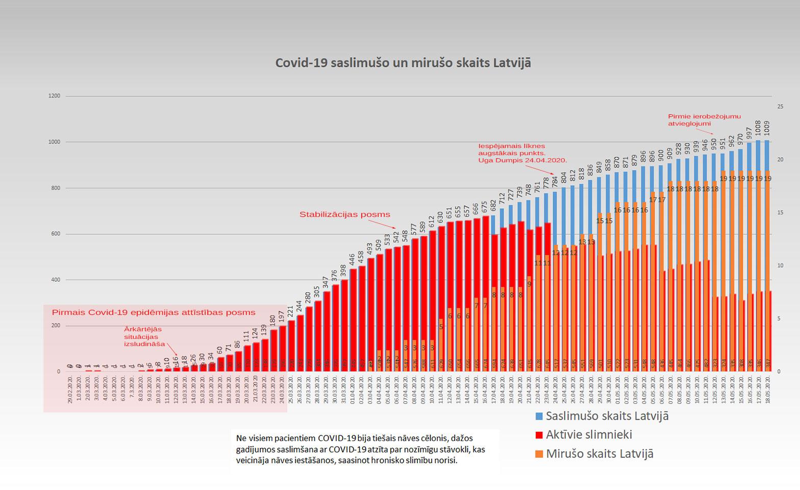 Grafiks ar Covid-19 saslimušo un mirušo skaitu valstī 18.5.2020.