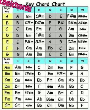 Chords Charts Key Chart And Guitar