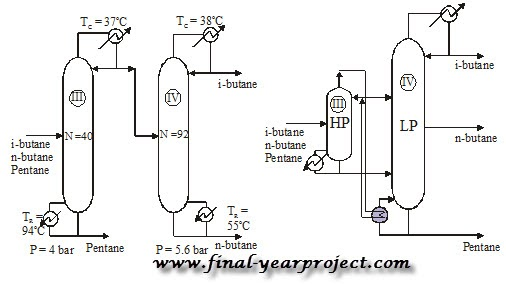Multi-Effect Distillation Applied to an Industrial Case