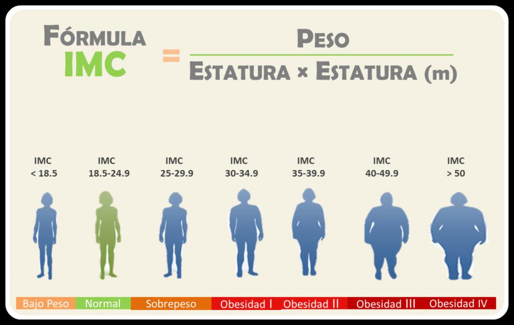 como saber el indice de masa corporal