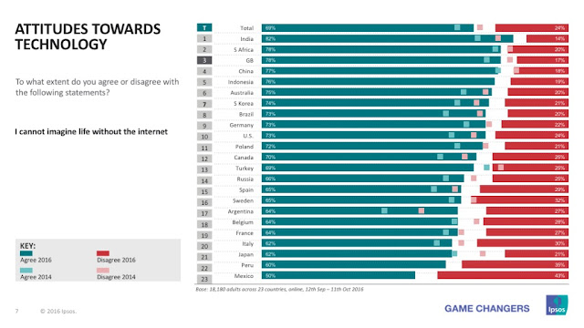 82% of Indians say, I cannot imagine life without the internet; Here is what other countries have attitudes towards technology