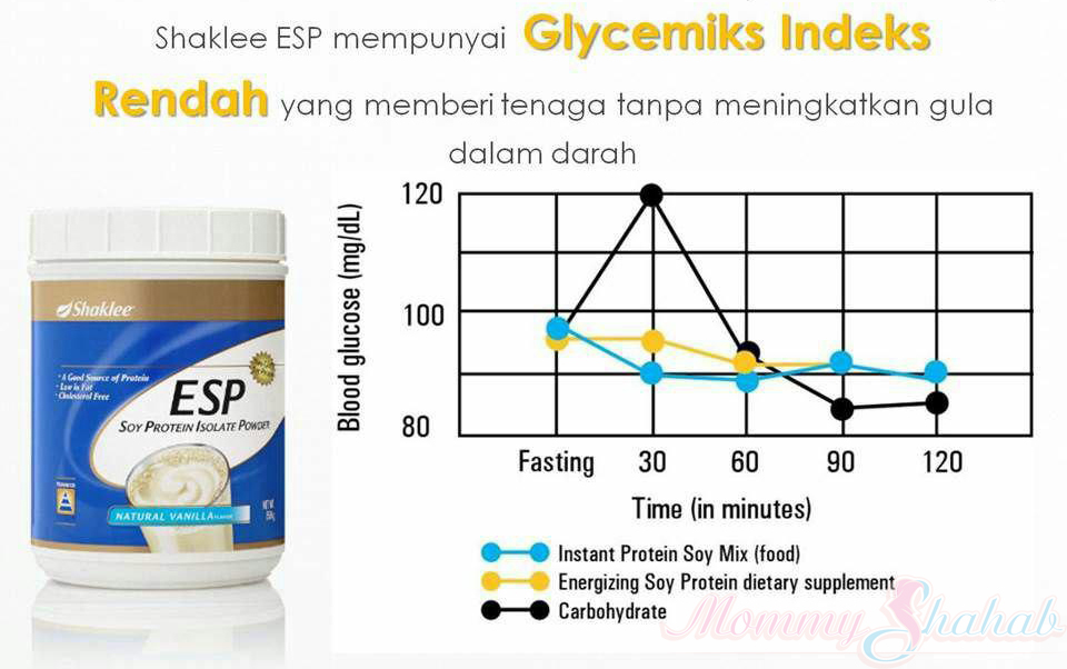 Image result for esp shaklee rendah indeks glisemik