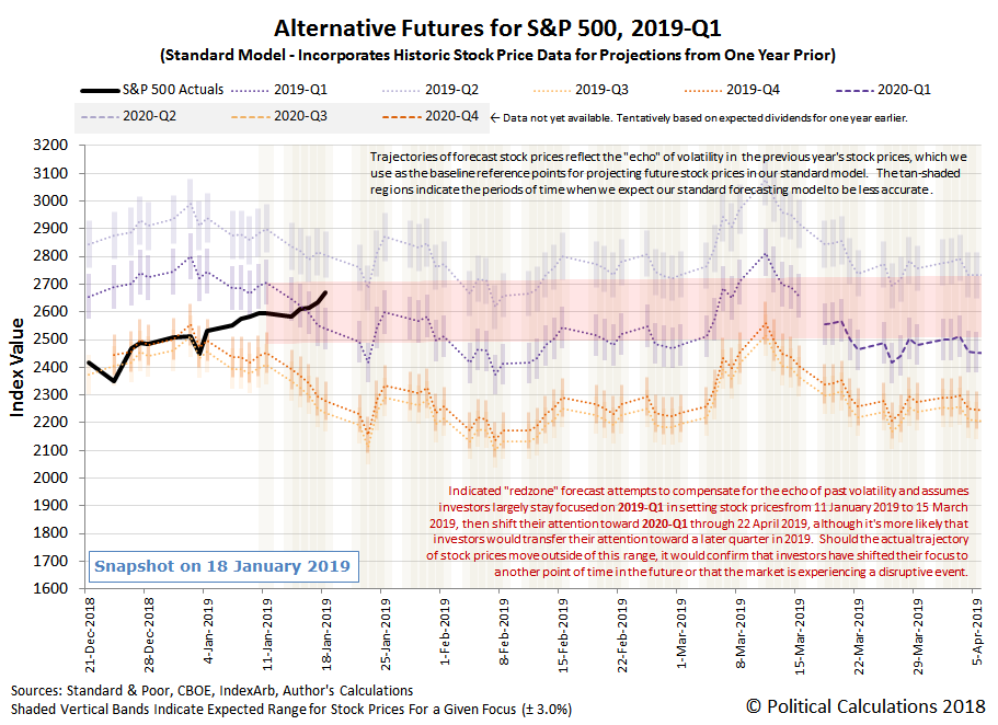 Alternative Futures - S&P 500 - 2019Q1 - Standard Model - Snapshot on 18 Jan 2019