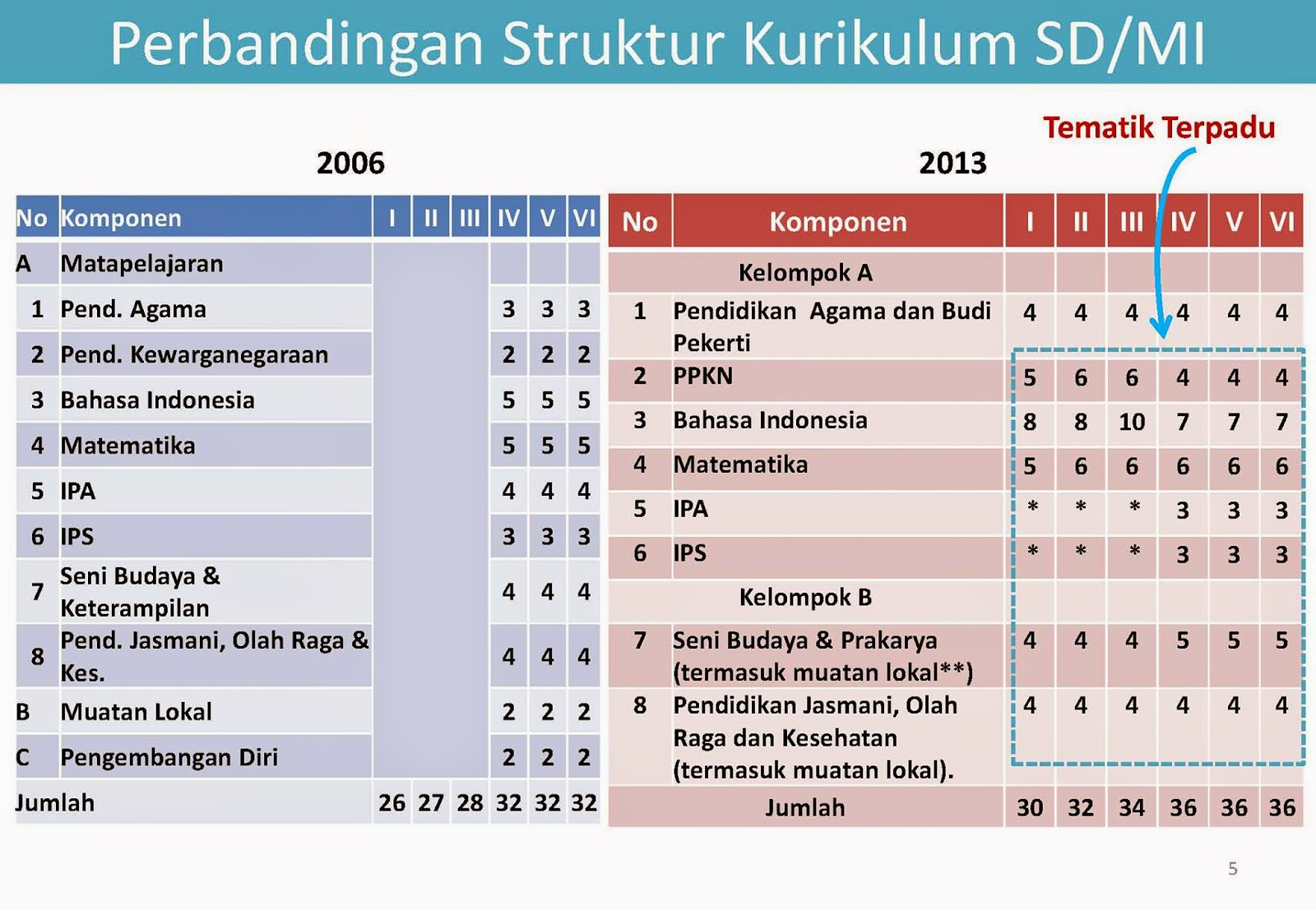 Rpp Bahasa Indonesia Pelajaran 2 Smk Kurikulum 2013 Rpp Bahasa Indonesia Kurikulum 2013 Slideshare Kurikulum 2013 Blog Tentang Pendidikan Artikel Dan Share The