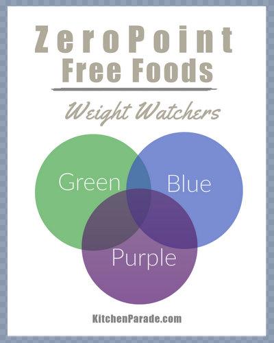 Weight Watchers Food Points Liste kostenlos