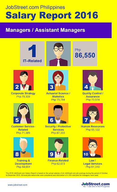 Salary Report 2016