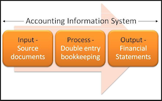 Accounting Information System and Decision Making at Universities  Field Study in Peace University – Sudan