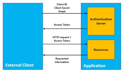 SAP ABAP Development, SAP ABAP Certifications, SAP ABAP Learning, SAP ABAP Tutorial and Materials
