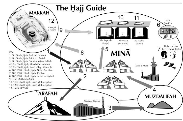 hajj guide with diagram