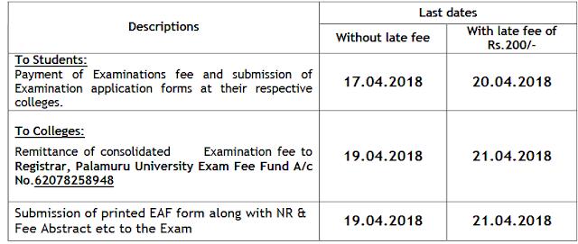 TU UG BA BCom BSc BBA BSW Annual Exam Fee Notification