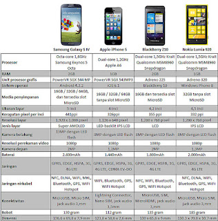 PERSAINGAN HANDPHONE ANDROID, IOS, BLACKBERRY DAN WINDOWS PHONE