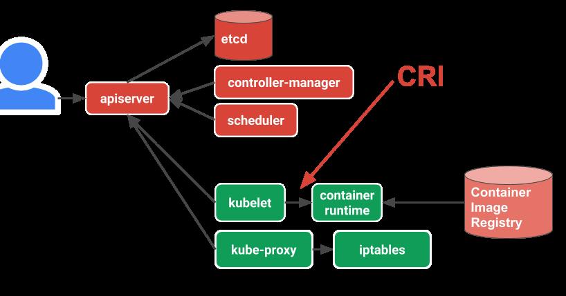 Tech Kaizen: CRI-O(Container Runtime Interface based on Open
