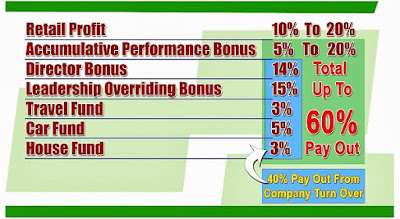 types of profits