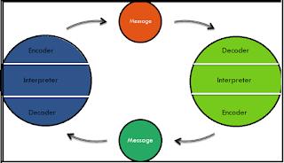 sudah dijelaskan sedikit pada artikel sebelumnya 9 Model Model Komunikasi Yang Perlu Anda Ketahui