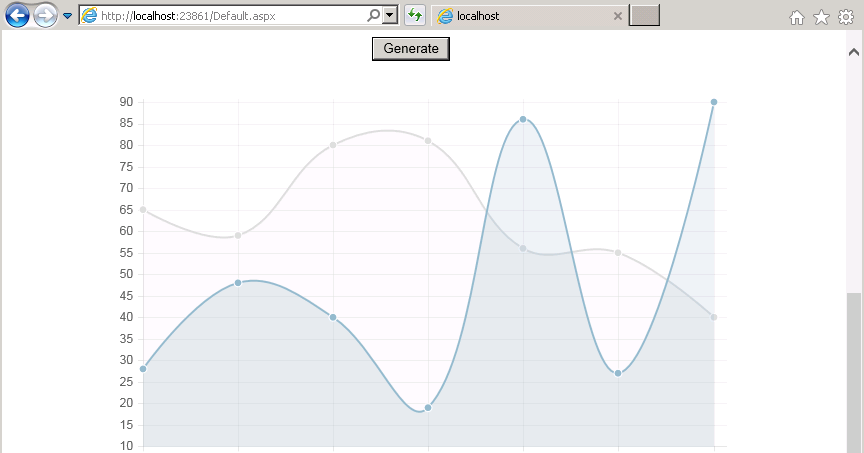 SharePointBlue - Yet Another SharePoint Blog: Using Charts js with