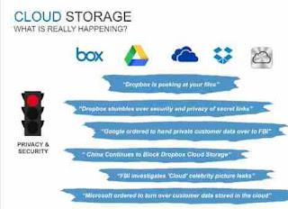 5 Cloud Storage Online Gratis Tercepat Dan Aman