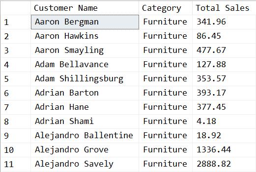 SQL for Tableau Part 3: Aggregation - Ken Flerlage