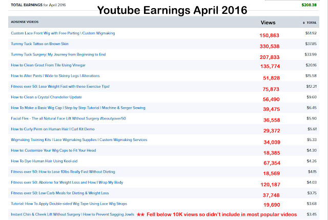 My YouTube Video Earnings