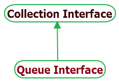 Queue Interface hierarchy