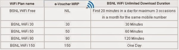 PAN India introduced BSNL Prepaid WiFi Unlimited plans e-vouchers