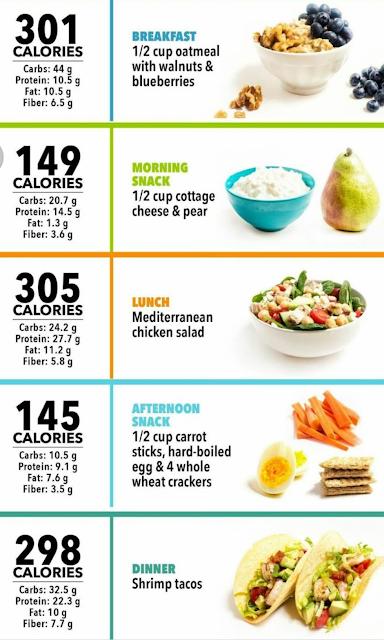 Menu Bergambar Cara Kawal 1200 Kalori Sehari