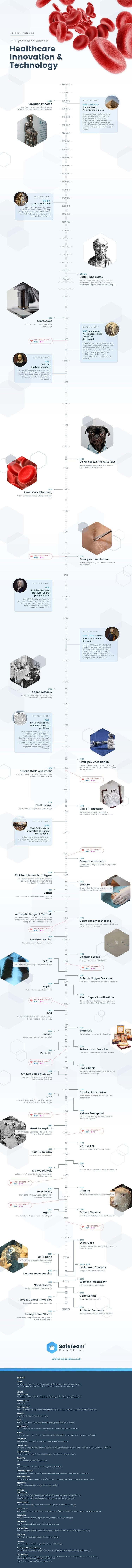 Medtech Timeline - Advances in Healthcare #infographic