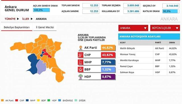Google Yerel Seçim Anketi Yayınlandı!