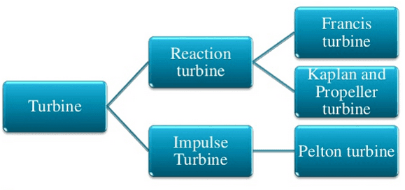 Types Of Hydraulic Turbine