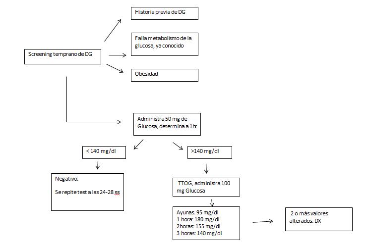 prueba nst diabetes gestacional