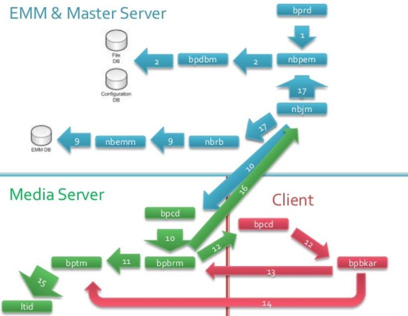 netbackup 7 5 process flow diagram wiring diagram data