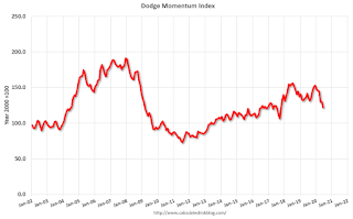 Leading Index for Commercial Real Estate Decreased Further in June