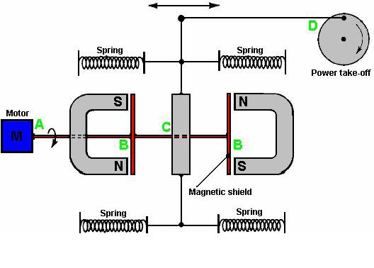 Free Energy Devices >> Free Energy Devices John Ecklin S Magnetic Shielding Generator