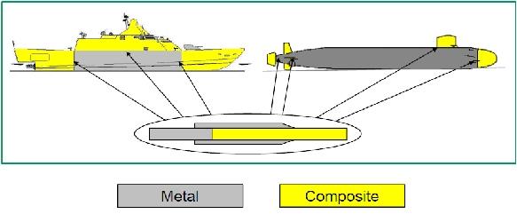 3. Vật liệu composite trong ngành đóng tàu