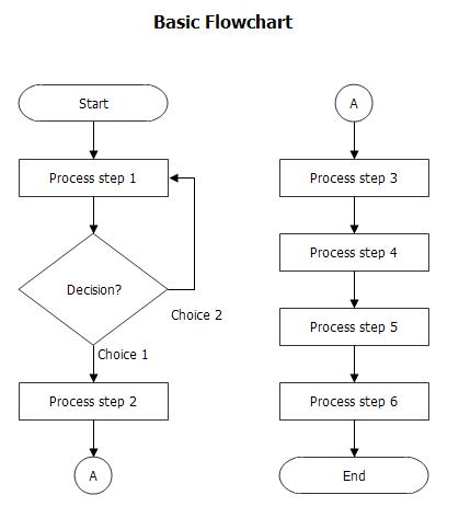 Pengertian jenis jenis fungsi dan contoh flowchart fahmi pengertian flowchart bagan alir ccuart Gallery