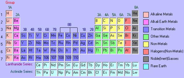 ���คมี ���ิสิกส์ ���ารางธาตุ Periodic Table