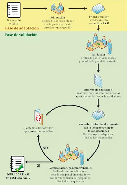 Fase adaptación: documento original, adaptación realizada por el adaptador con la participación del diseñador/maquetador y primer borrador del documento en Lectura Fácil. Fase de validación: validación realizada por los validadores y coordinada por el dinamizador; informe de validación realizado por el dinamizador con las aportaciones del grupo de validadores; proceso iterativo de nuevos borradores en base a las comprobaciones realizadas por los validadores coordinadas por el dinamizador hasta el borrador final.