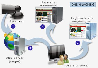 0x Dns hijacking + Google hacking e engenaria social 0x