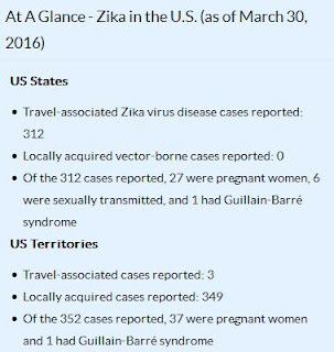 http://www.cdc.gov/zika/index.html