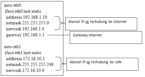 pemberian ip pada interface