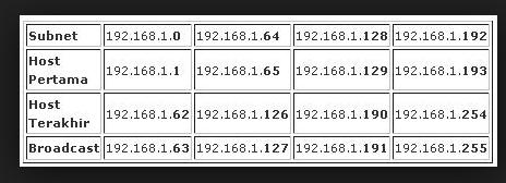 SUBNET MASK DEFAULT, BROADCAST, SUBNET,  aturan-aturan dalam membuat Subnet Mask, Penghitungan subnetting, Penulisan IP address,
