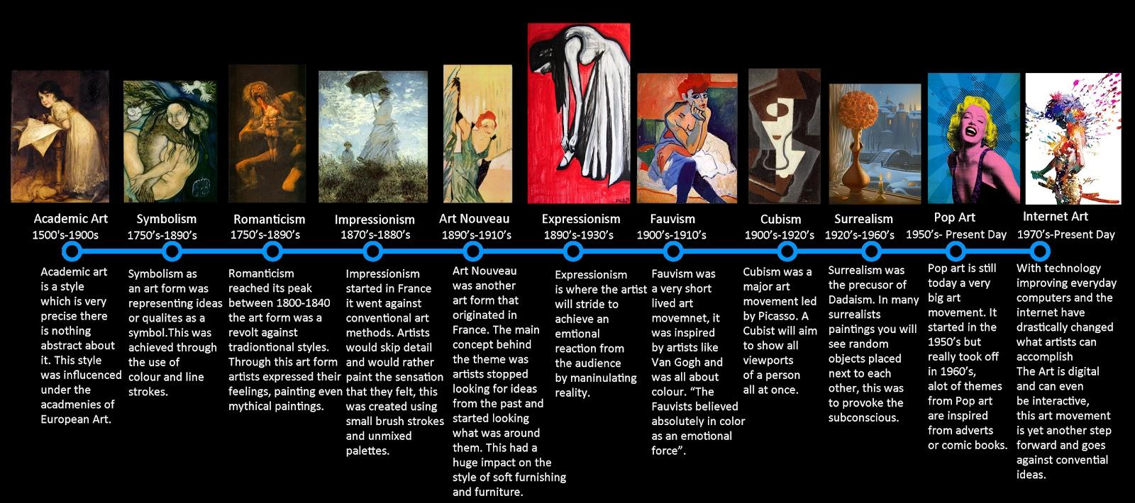Graphic Design Art Movements Timeline